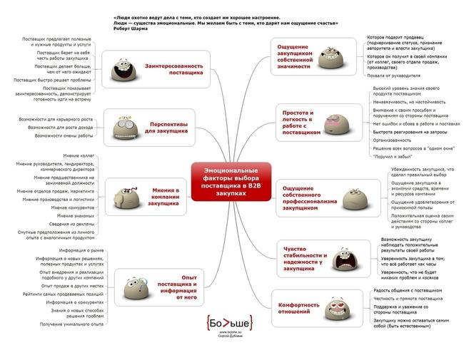 Эмоциональные факторы, причины, мотивы и критерии выбора поставщика в B2B продажах.
